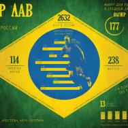 Приключения бразильца в России
