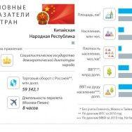 Россия в 2 раза «круче» Китая
