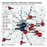 Стоимость аренды жилья в Москве и Подмосковье
