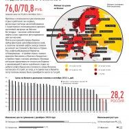 Дорогой бензин для бедной Европы