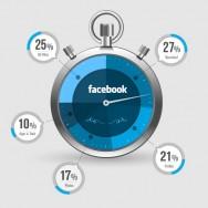 Потребление facebook