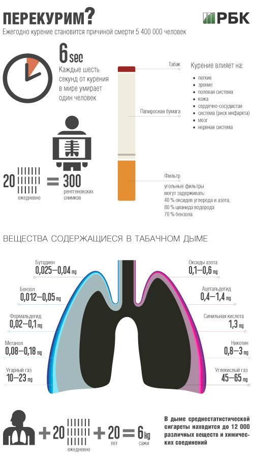 Курение: убийство каждые 6 секунд