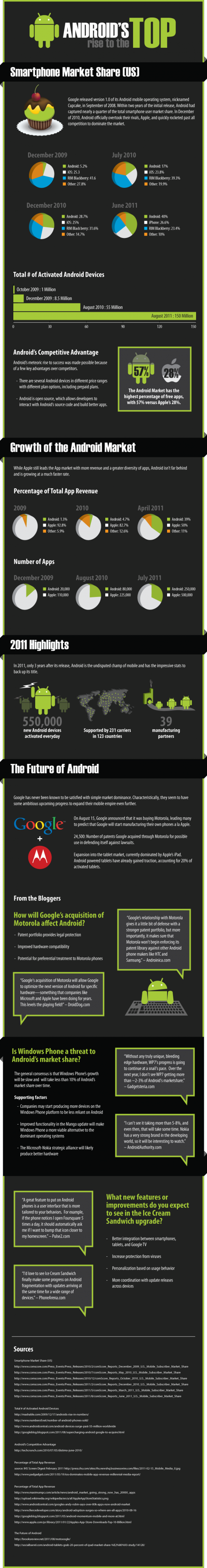Android наступает, Apple волнуется