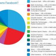 Кому принадлежит facebook
