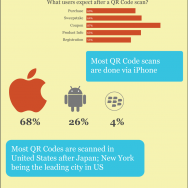 Популярность QR-кодов