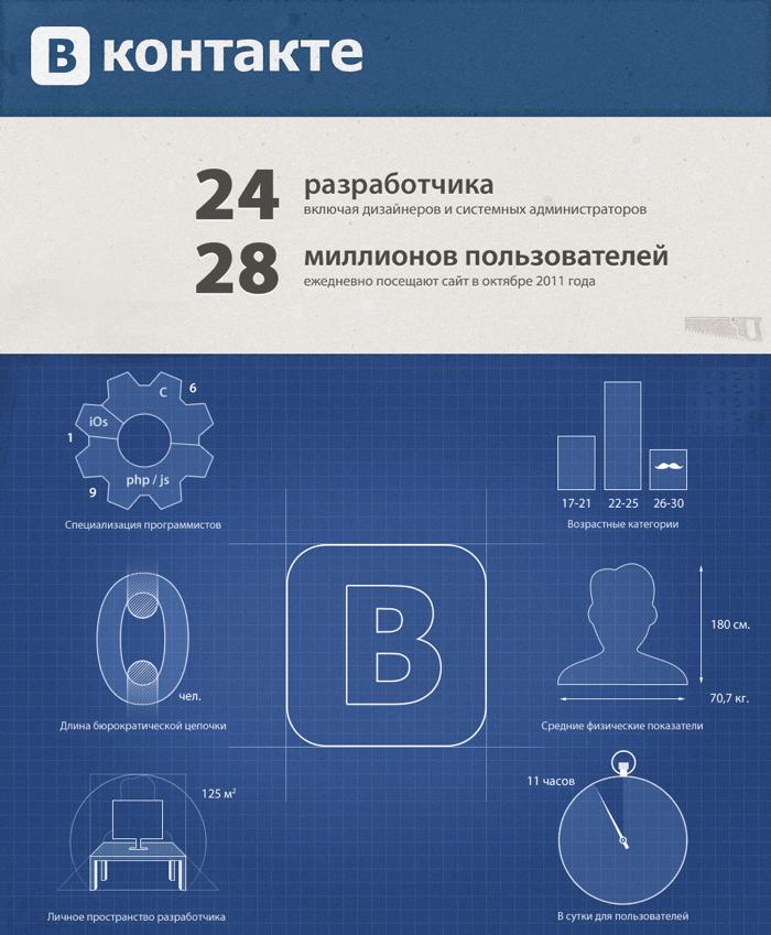 Инфографика: Вконтакте 5 лет