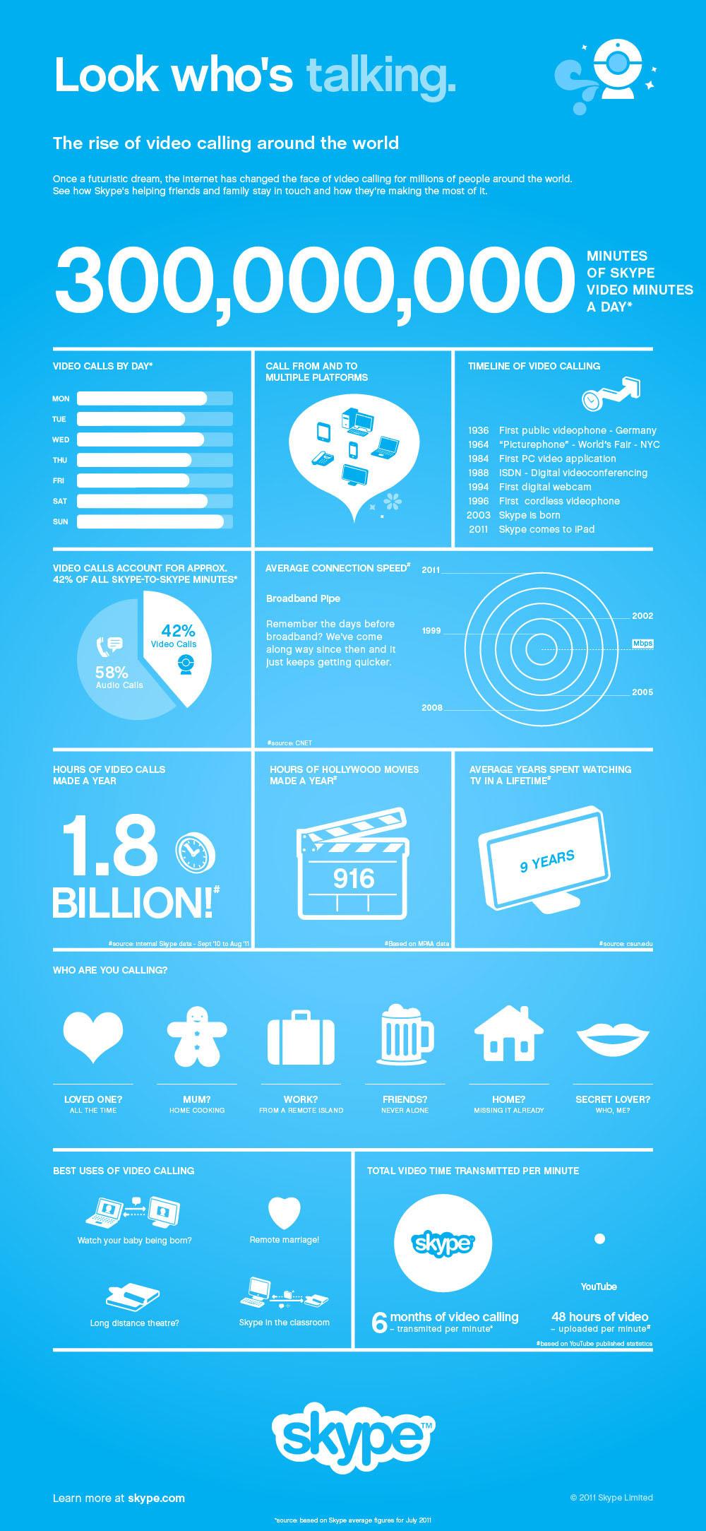 300 млн минут видео-звонков в Skype