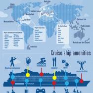 Кто путешествует на круизных лайнерах