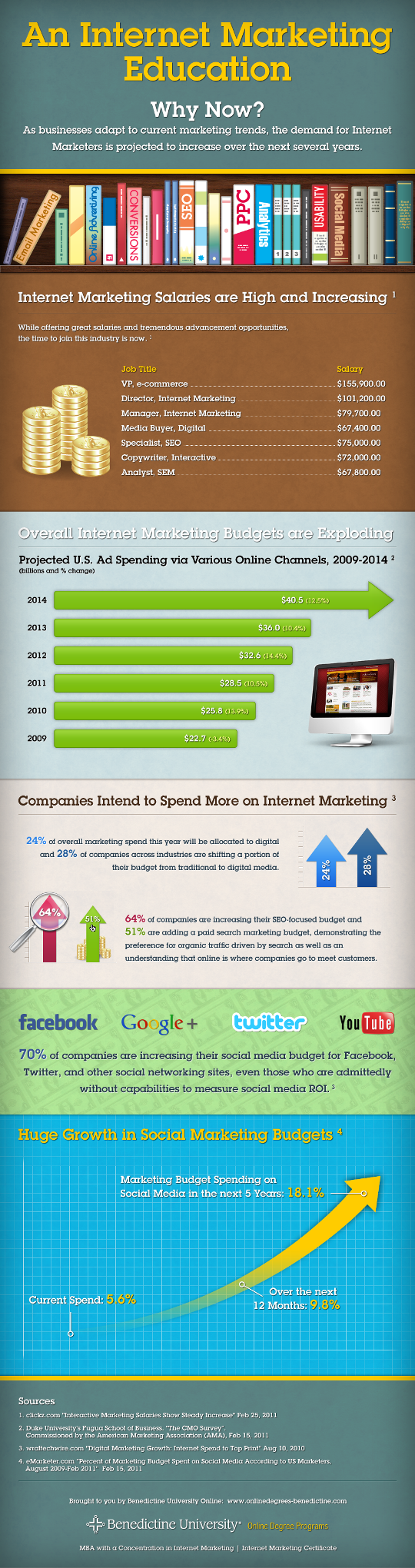 Почему выгодно изучать интернет-маркетинг
