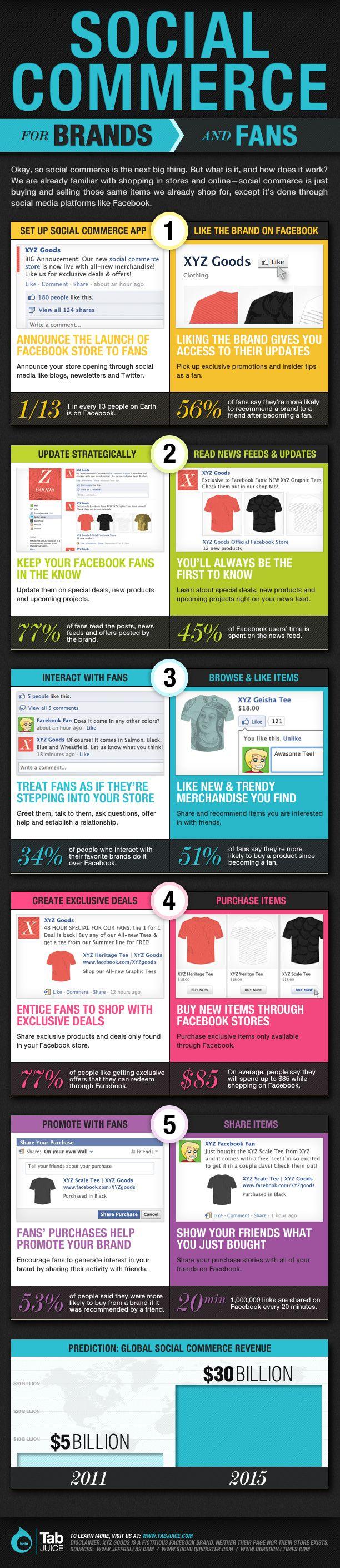 Социальная коммерция — новый тренд в Интернете