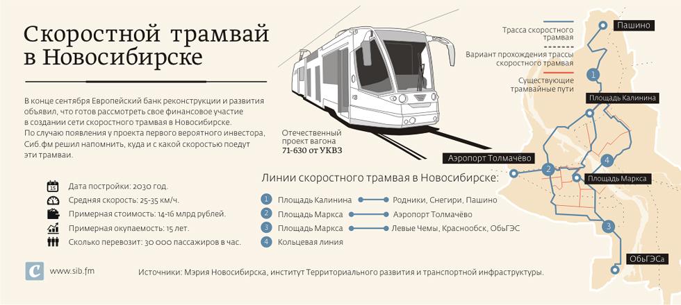 Скоростной трамвай в Новосибирске