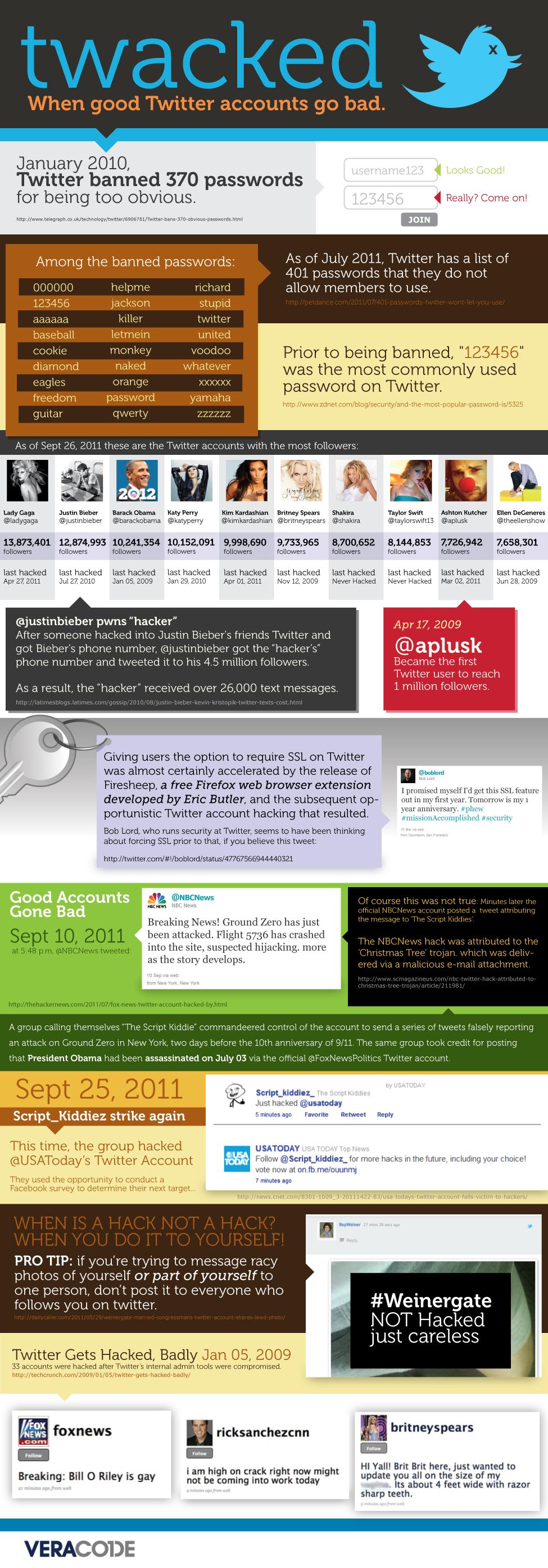 370 простейших паролей в twitter