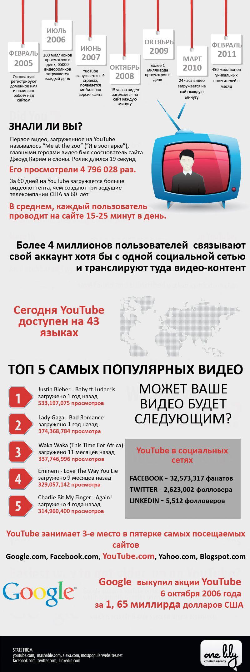 6 лет сплошного YouTube