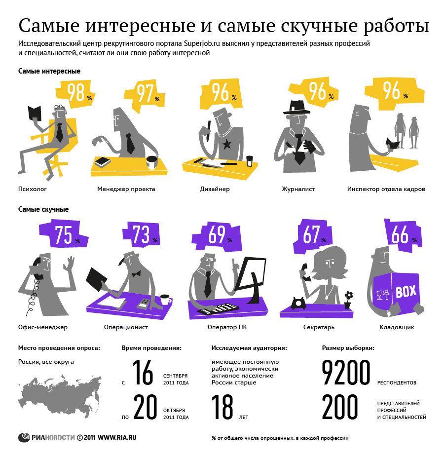 Самые интересные профессии для россиян