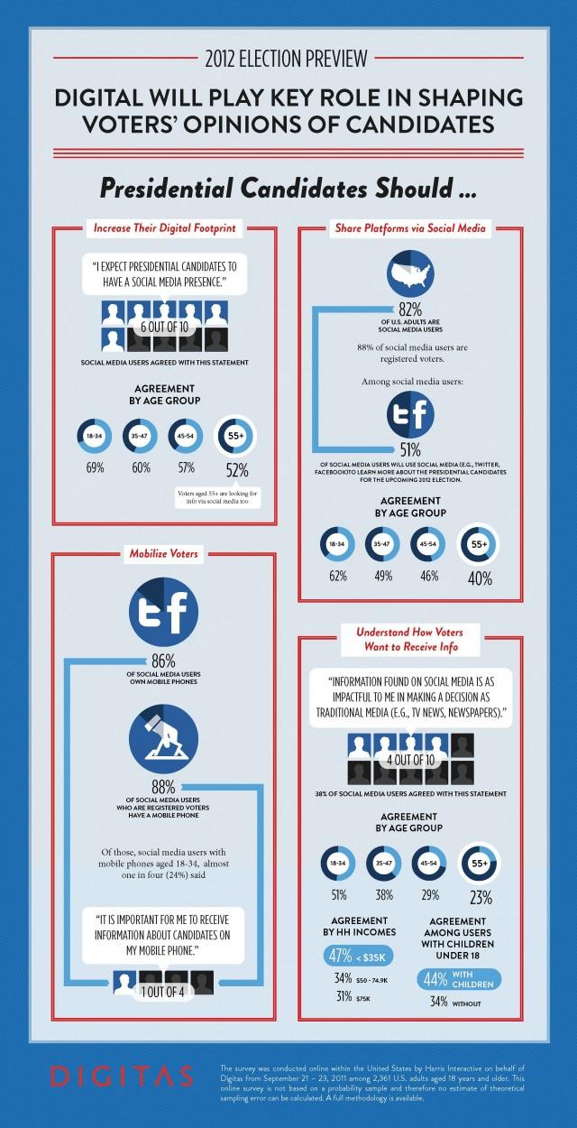 Американские выборы 2012 пройдут в соцсетях