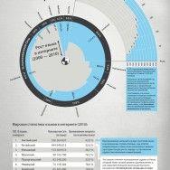 Китайский: новый язык Интернета