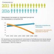 Исследование HR-барьеров, существующих в России
