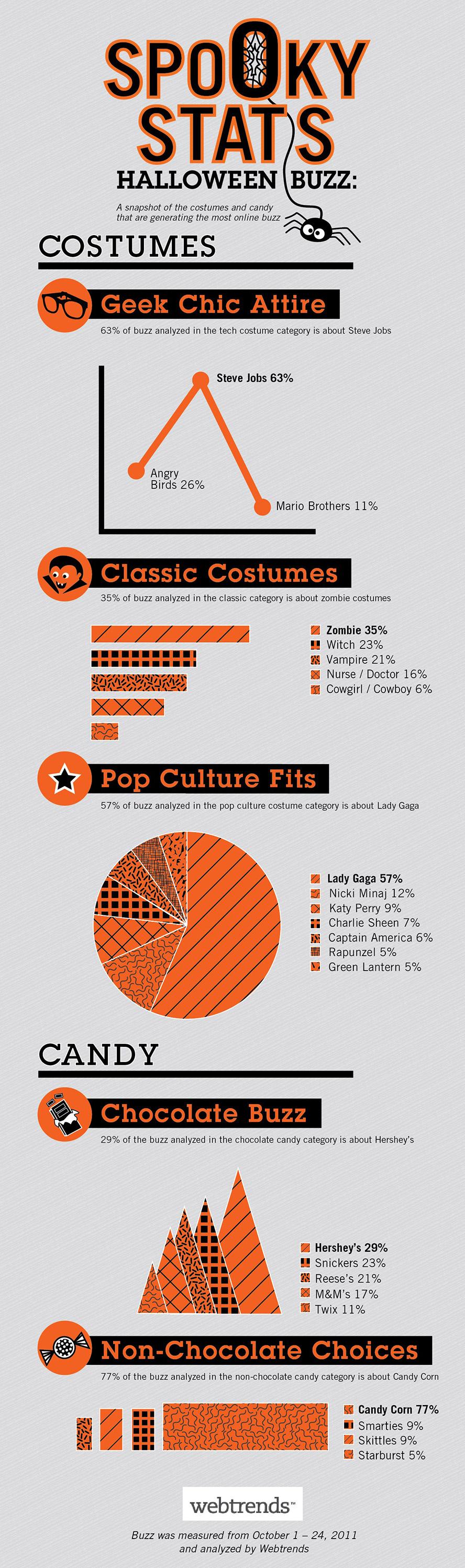 Американцы оделись в «Стива Джобса» на Хэллоуин