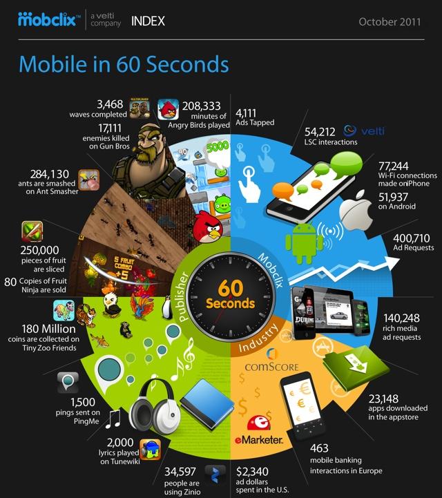 60 секунд из жизни мобильного мира