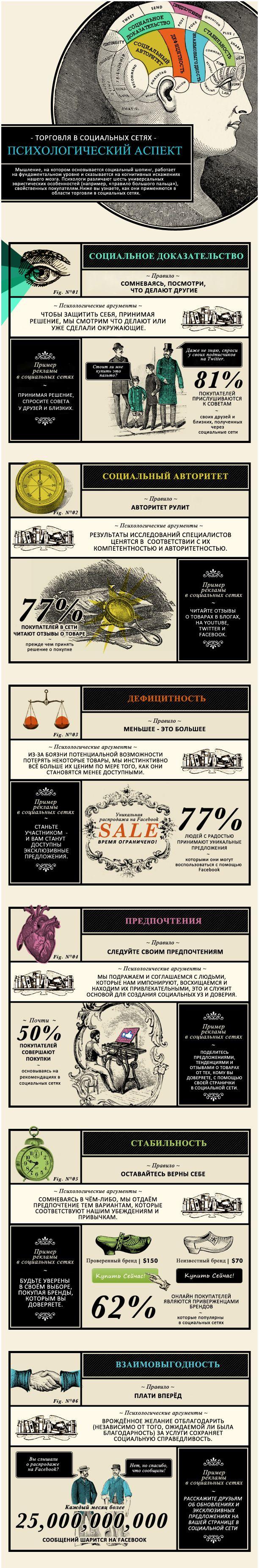 Психология социального шоппинга