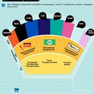Как цвета влияют на продажи?
