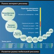 Цифровой сектор рекламного рынка России