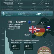 Статистика русских доменов