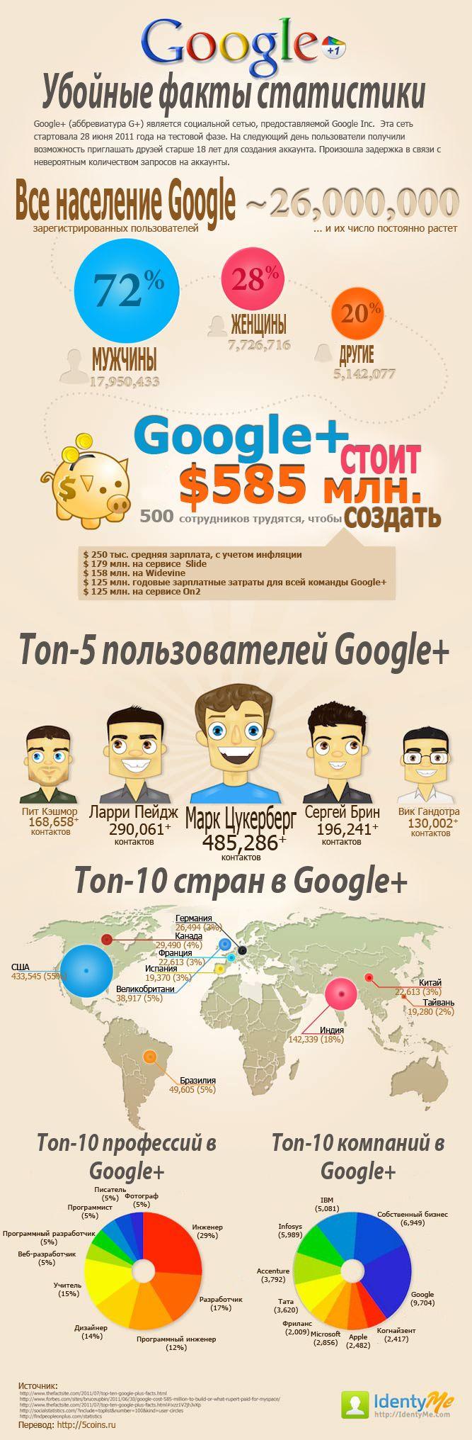 Убойные факты статистики Google+