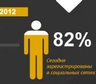 ВЦИОМ о пользователях Рунета