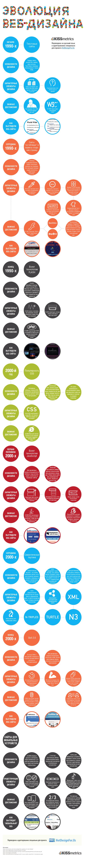 Эволюция веб-дизайна