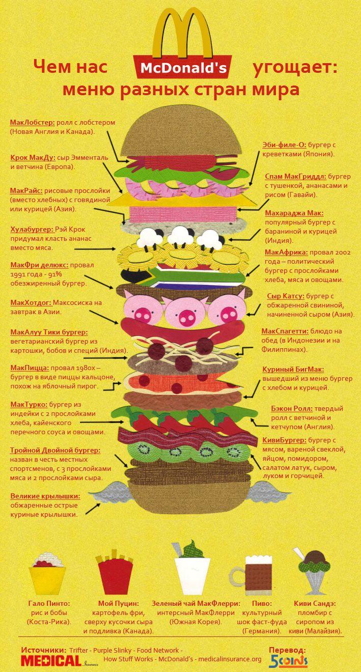 McDonald's. Меню разных стран мира