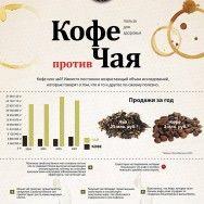 Кофе против чая