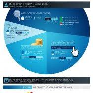 Эффективность банковской рекламы и сайтов