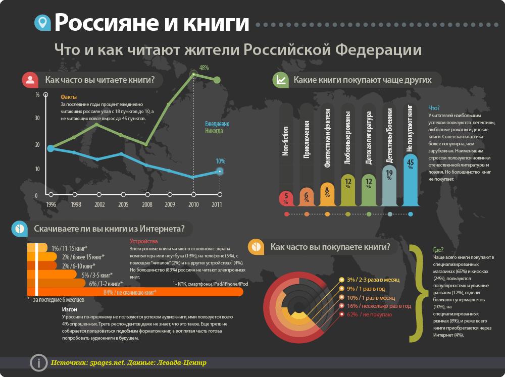 Россияне и книги