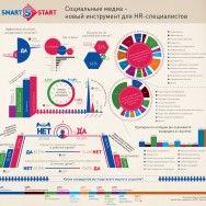 Социальные медиа — новый инструмент для HR-специалистов