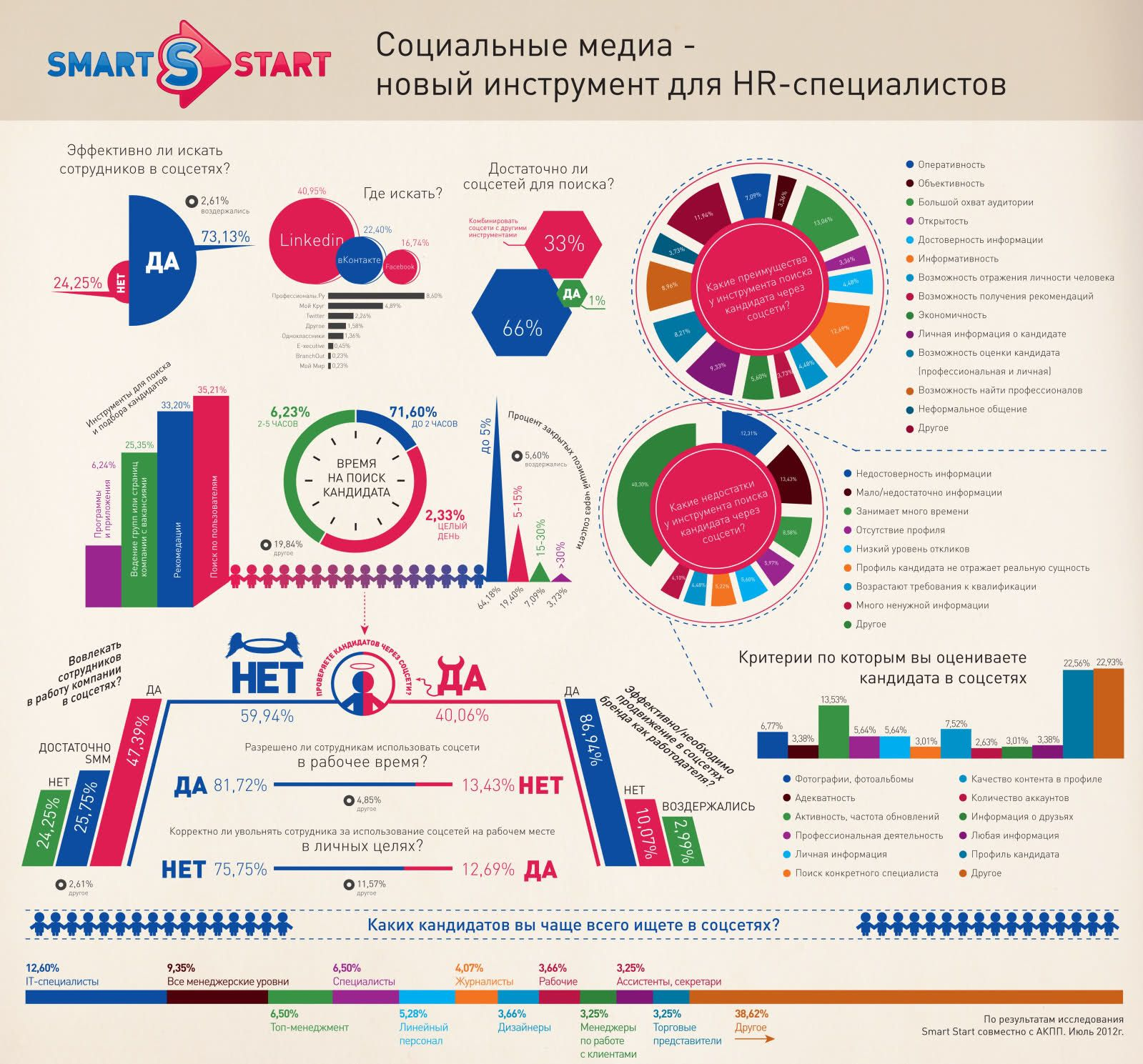 Социальные медиа - новый инструмент для HR-специалистов