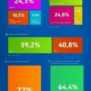 Чего пользователи ждут от новой ОС Windows 8