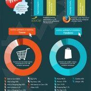 Как ваши сообщения о продаже влияют на показатели конверсии