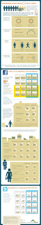Типология Майерс-Бриггс и социальные медиа. Инфографика