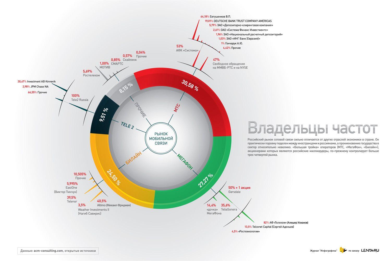 Рынок мобильной связи. Инфографика