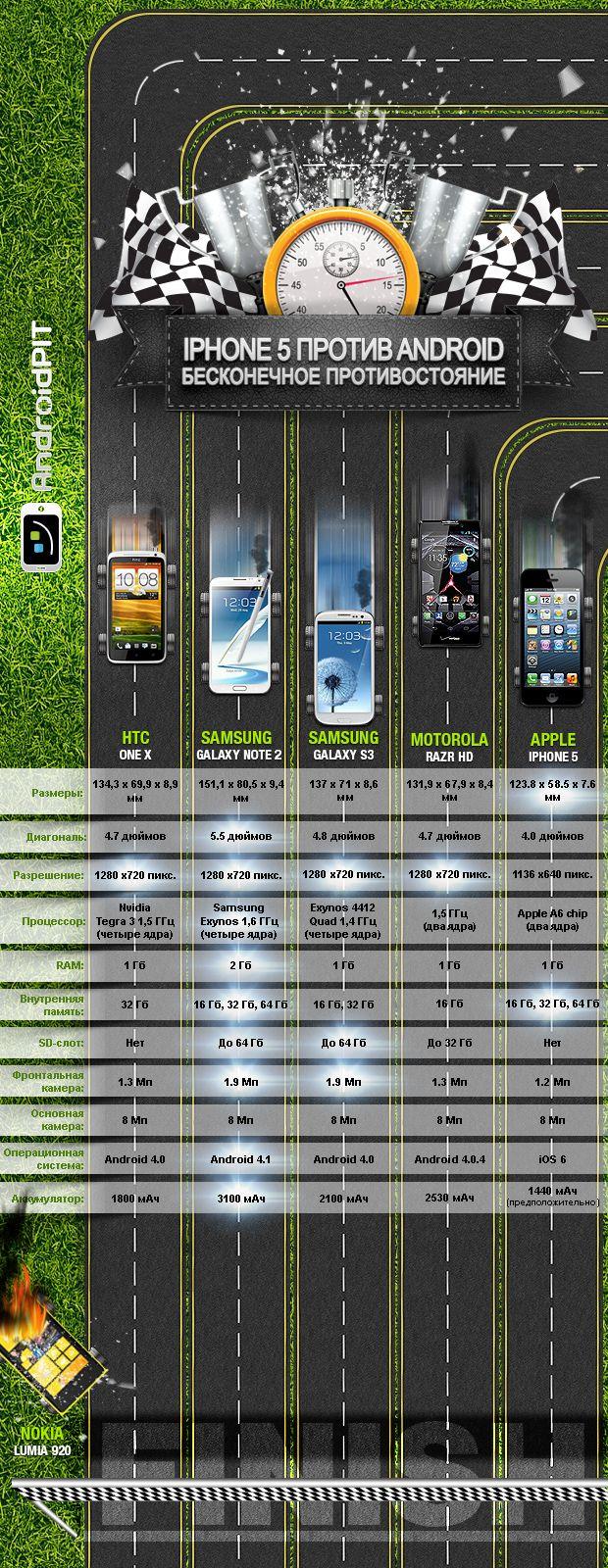 Инфографика: iPhone 5 против Android