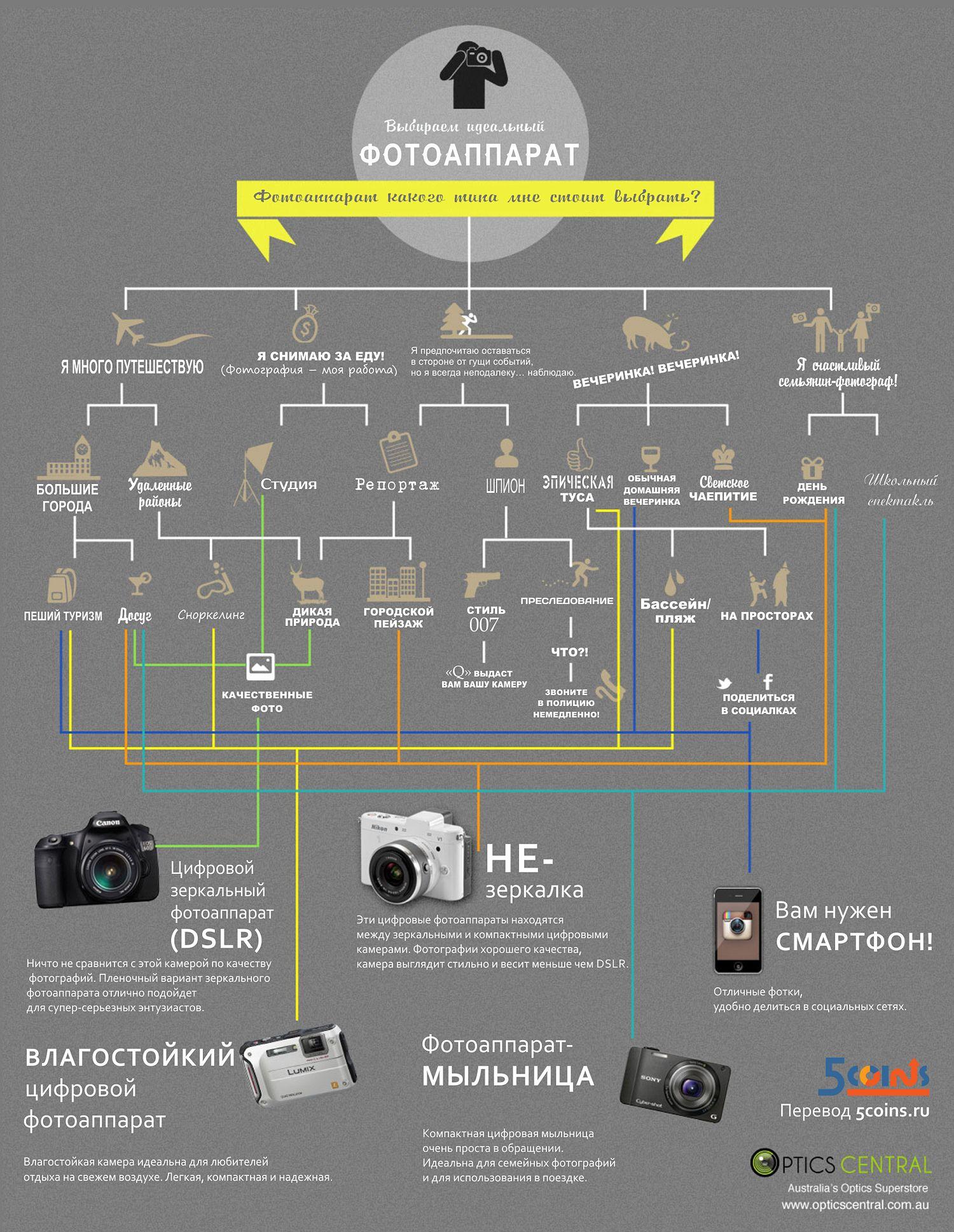 Инфографика: как выбрать фотоаппарат?
