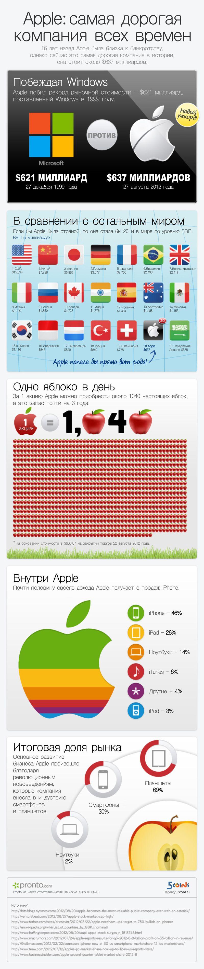 Apple самая дорогая компания всех времен