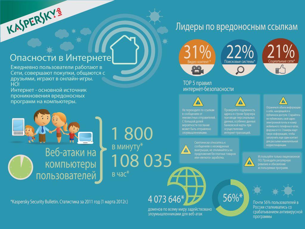 Инфографика: опасности в интернете