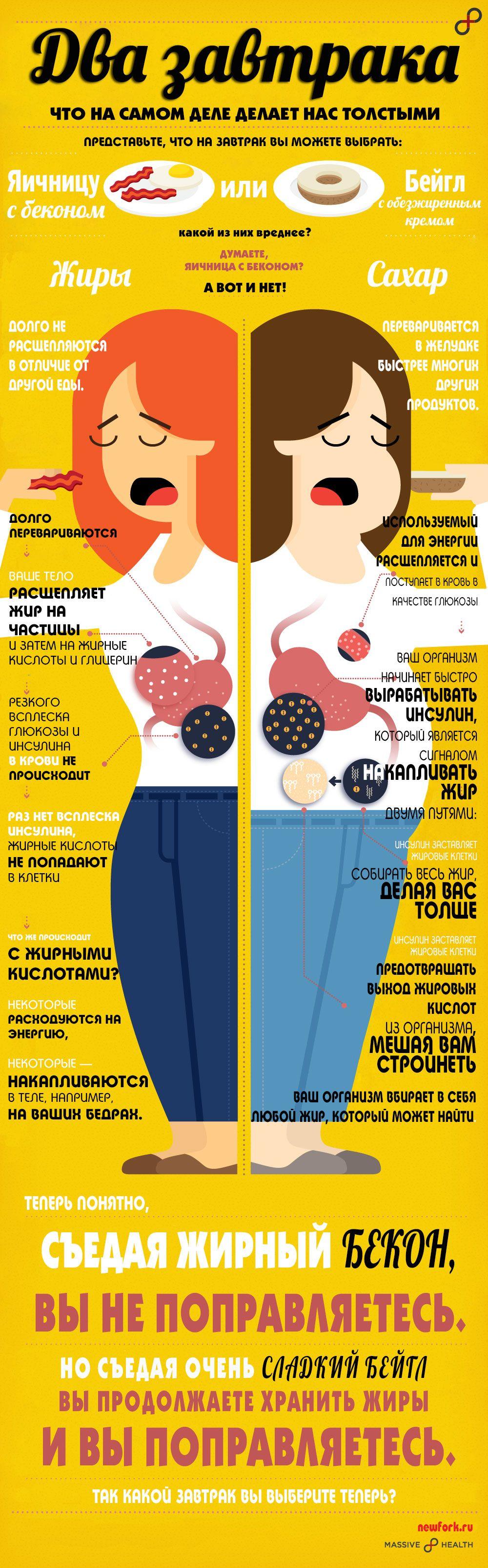 Инфографика: два завтрака