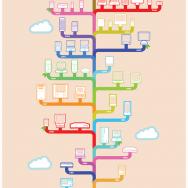 Генеалогическое древо Apple, инфографика