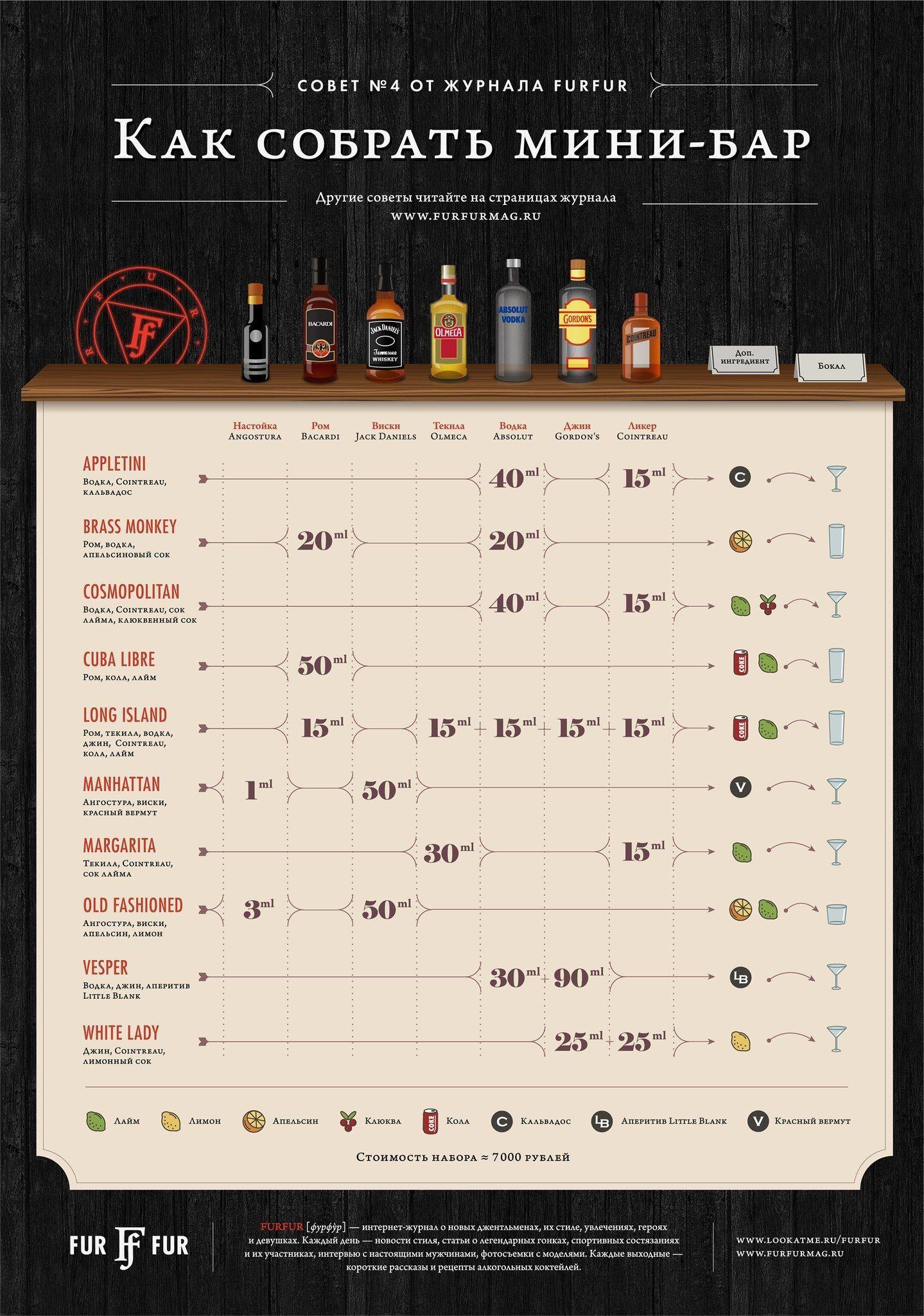 Инфографика: как собрать мини-бар