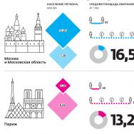 Инфграфика: мегаполис и его пригород