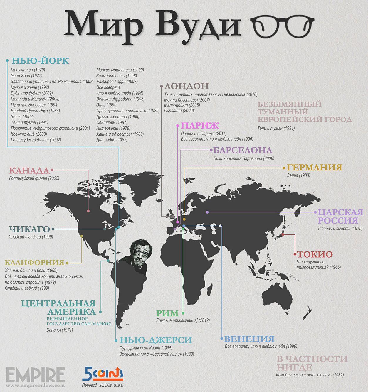 Инфографика: Мир Вуди Аллена