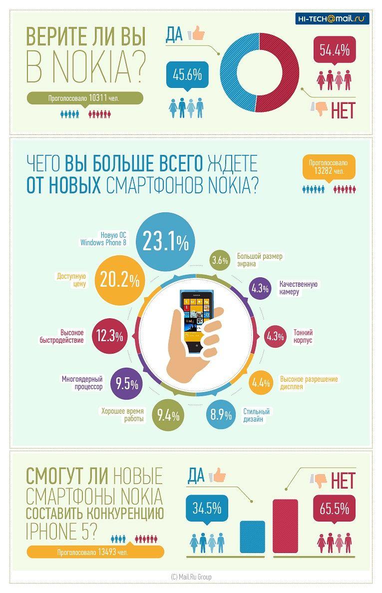 Инфографика: верите ли вы в Nokia?